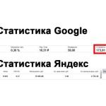 Яндекс директ стоимость в Волгограде